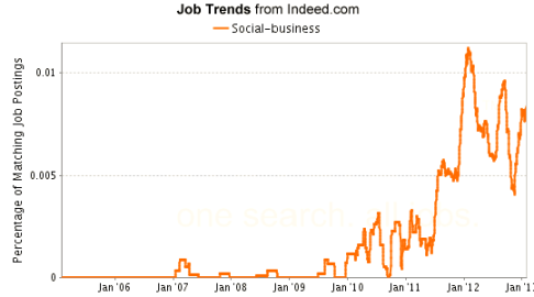 "The recent upward trend in job postings containing the phrase ""social business"" reflects the growing popularity of such enterprises."