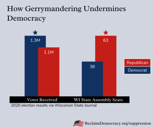 2020 state election results as an effect of gerrymandering.
